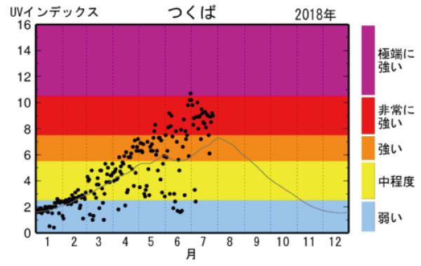 紫外線2018